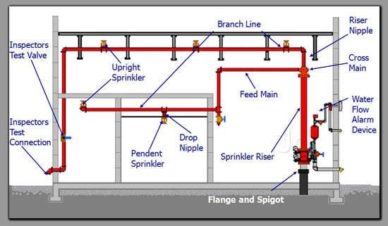 Fire sprinkler section CAD dwg t