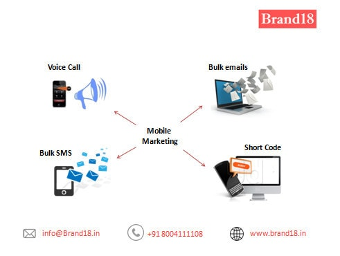 Top 100 Sms Short Code Services in Mumbai Central, Thane